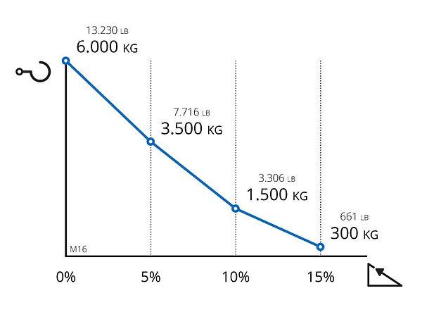 Performance chart for Zallys M16