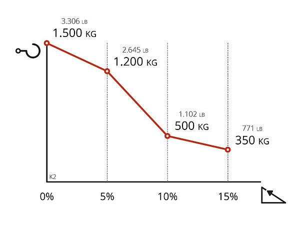 Performance chart for Zallys K2