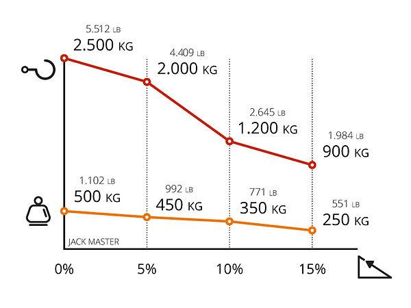 Performance chart for Zallys JACK MASTER