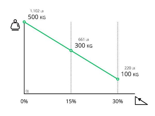 Performance chart for Zallys DUMPER-JET