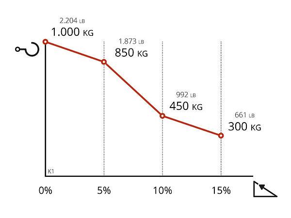 Performance chart for Zallys K1