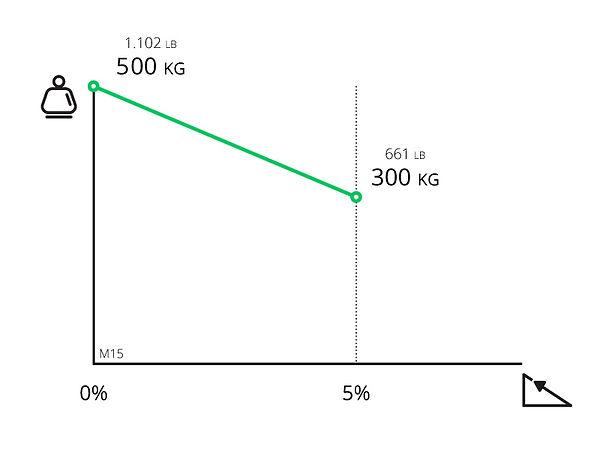 Performance chart for Zallys M15