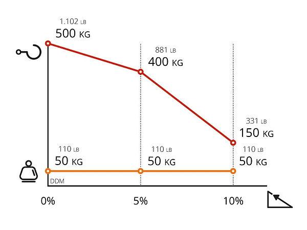 Performance chart for Zallys DDM