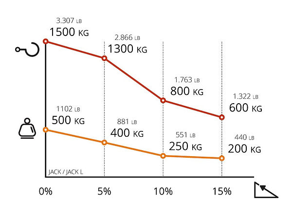 Performance chart for Zallys JACK L