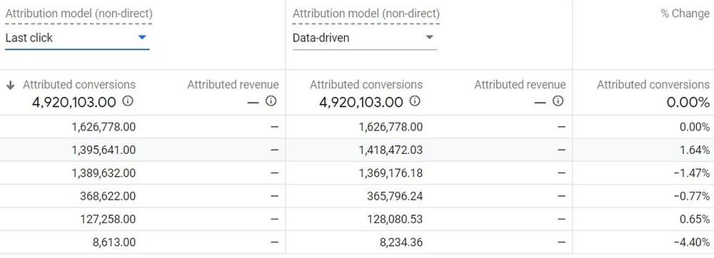 table with comparison of data driven attribution model vs last click attribution.