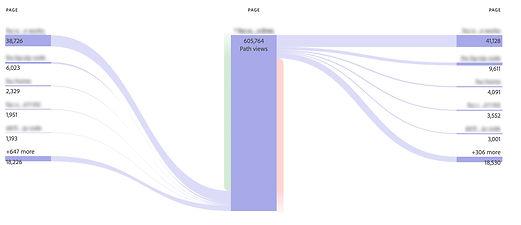 Adobe Target User flow graph showing drop off points un user journey.