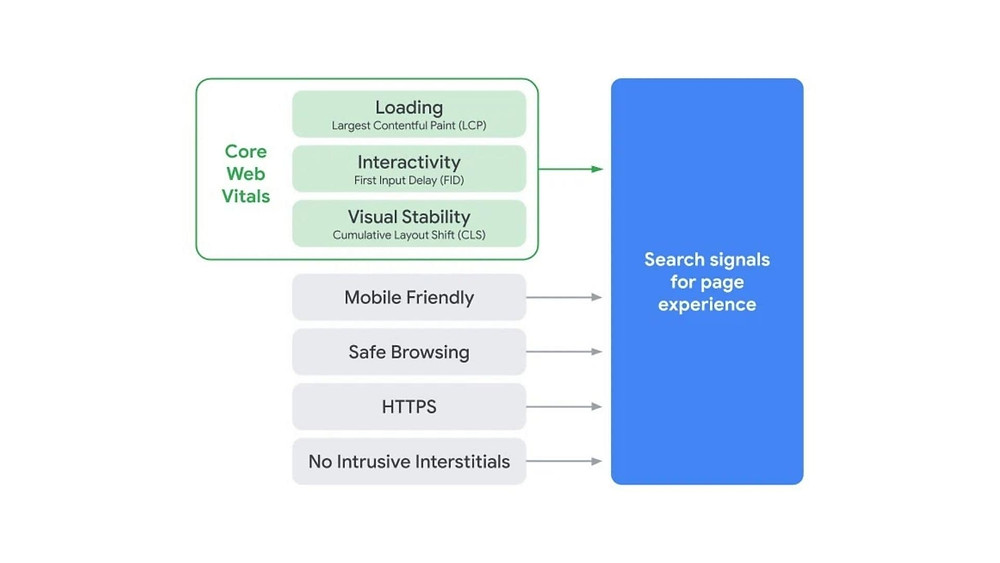 Search Signals for page experience graph includes old and new Google ranking factors.