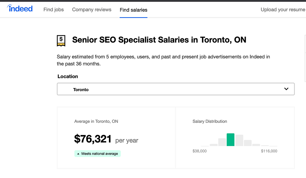 This screenshot shows an average employee salary according to Indeed.com