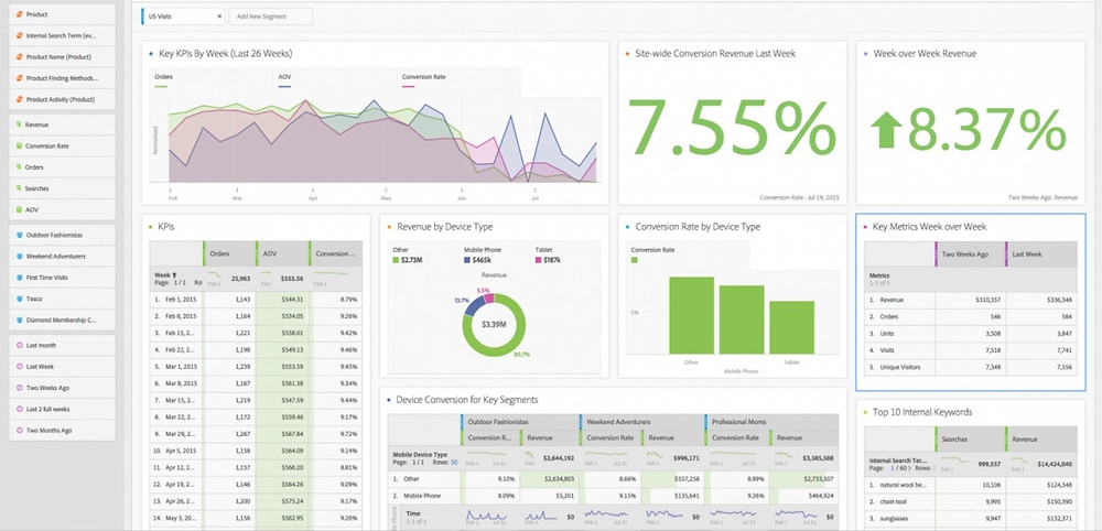 Dashboard created in adobe analytics workspace with green graphs, changes and tables.