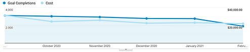 Cost and Conversions graph from Google Analytics showing data for 6 months performance