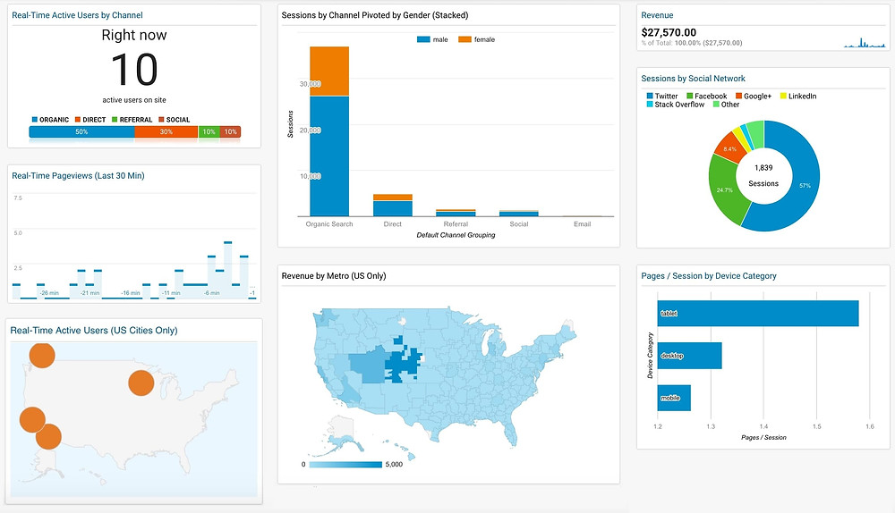 Example of a custom dashboard in Google Analytics showing revenue, and visits by channel.