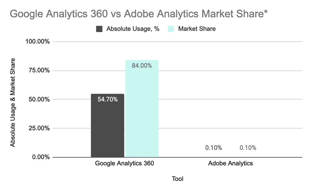Market Share and Absolute Usage numbers for Google Analytics and Adobe Analytics.
