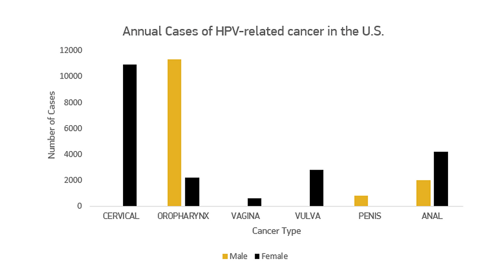 hpv vaccine prevents head and neck cancer