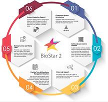 Sistemas-Integrados-BioStar 2.png