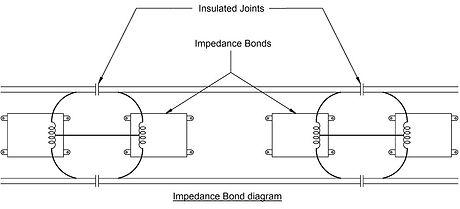 Mini Impedance Bond