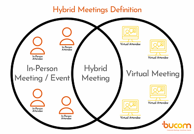 Hybrid-Meetings-Definition-In-Person-102