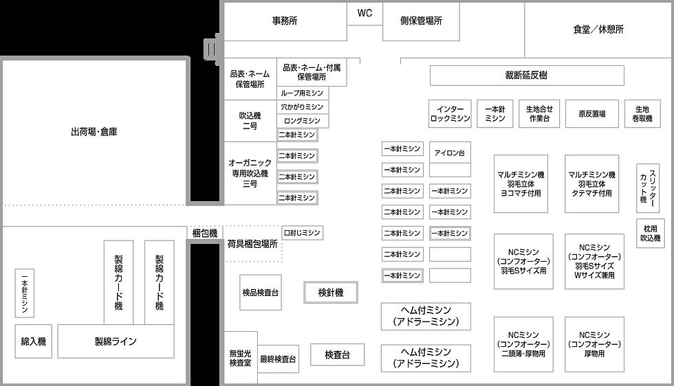 工場配置図