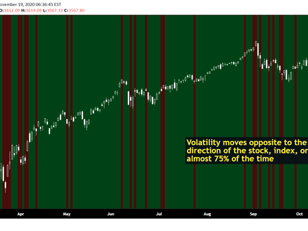 VIX - Future / Options