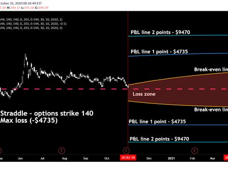 Option strategy buy Straddle and Strangle