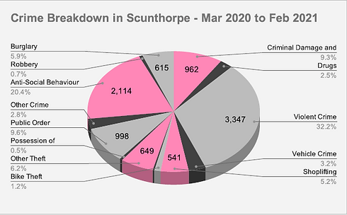 Scunthorpe Crime Pie Chart.PNG