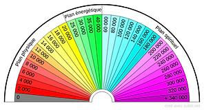 Planche de radiesthésie en UB.png