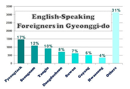 English-Speaking Foreigners in Gyeonggi-do
