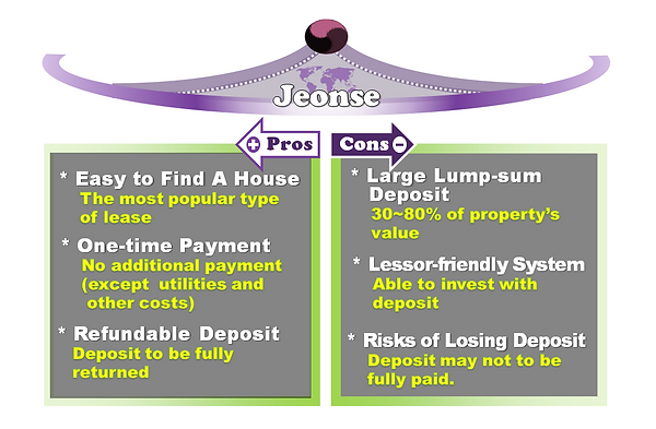 Jeonse (Lease Option)