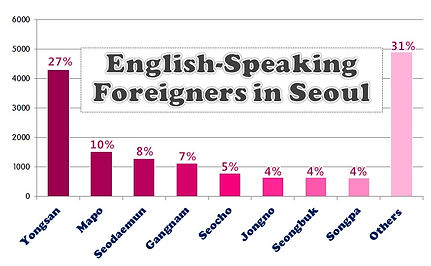English-Speaking Foreigners in Seoul