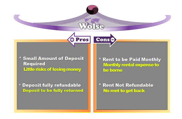 Wolse (Lease Option)