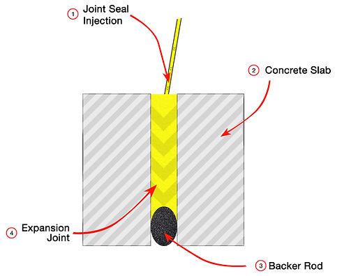 floor expansion joint repair