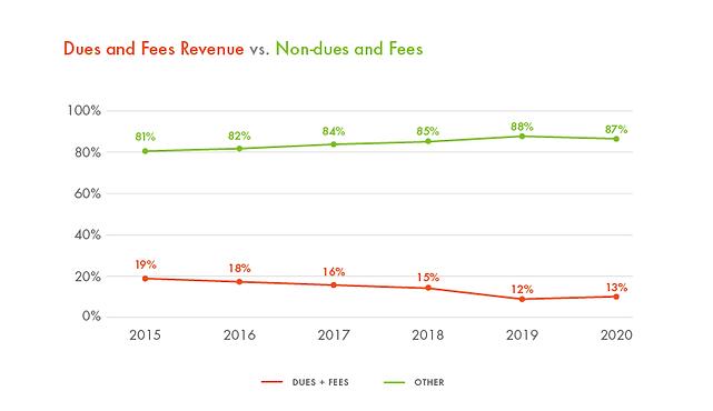2021-05-78 FSA Financial Chart Redesigns