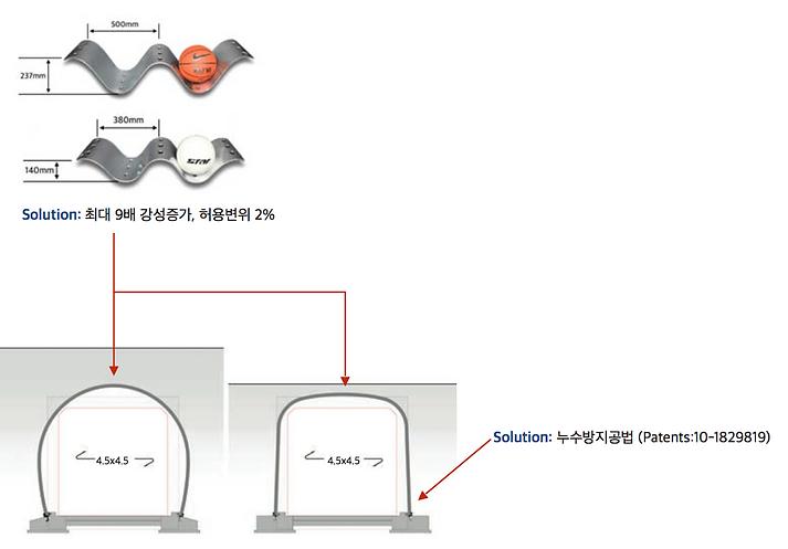 Solution_강성증가, 허용변위 2%이내, 채널부위 누수방지