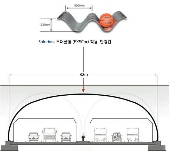 초대골형 파형강판_단경간_Max.40m