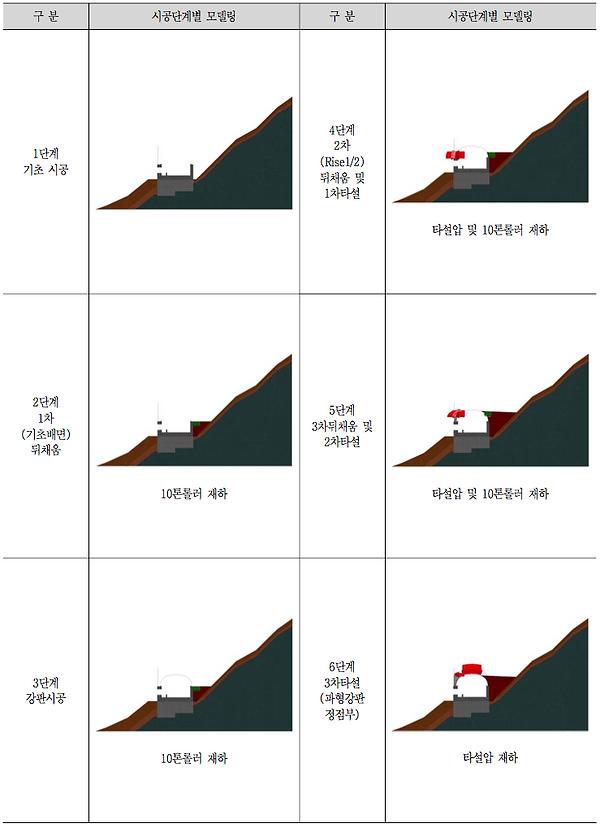 시공단계별 모델링