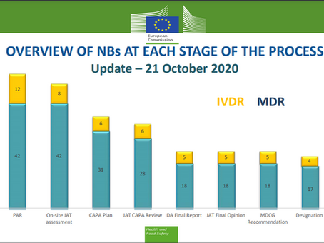Quantos Notified Bodies estão designados para MDR 2017/745?