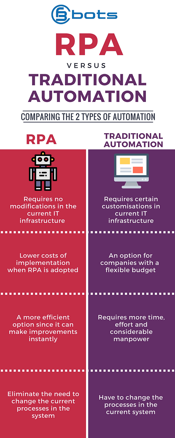RPA vs Traditional Automation - infographic
