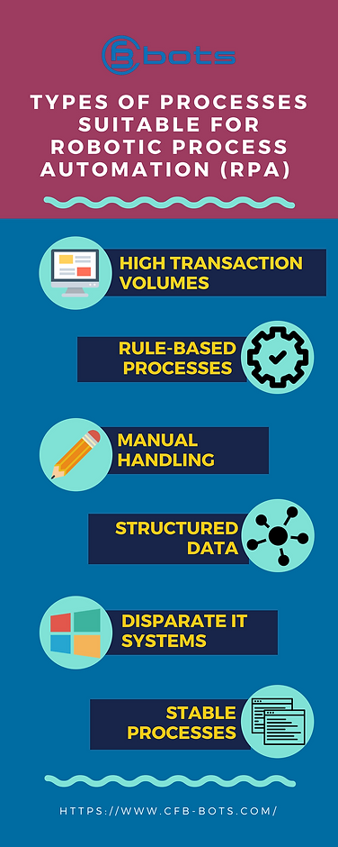 6 Types of Processes Suitable for Robotic Process Automation (RPA) - infographic