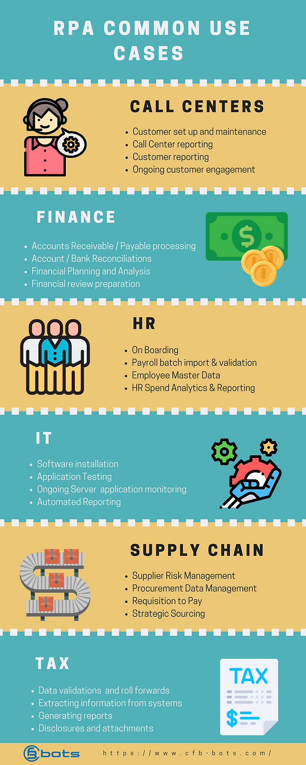 RPA Common Use Cases in 6 business functions - infographic