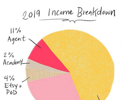 2019 Year Review and Income Breakdown