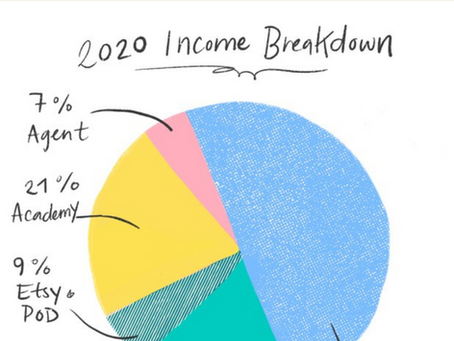 2020 Year Review and Income Breakdown