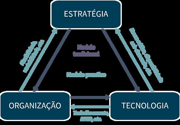 Tecnologia da informação: de centro de custos a gerador de negócios