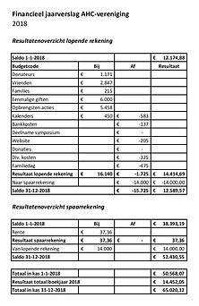 Financieel jaarverslag 2018.jpg