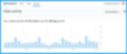 Twitter Video Analytics 15.1 K 2 16 2020