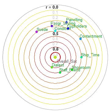 Solar Correlation Map