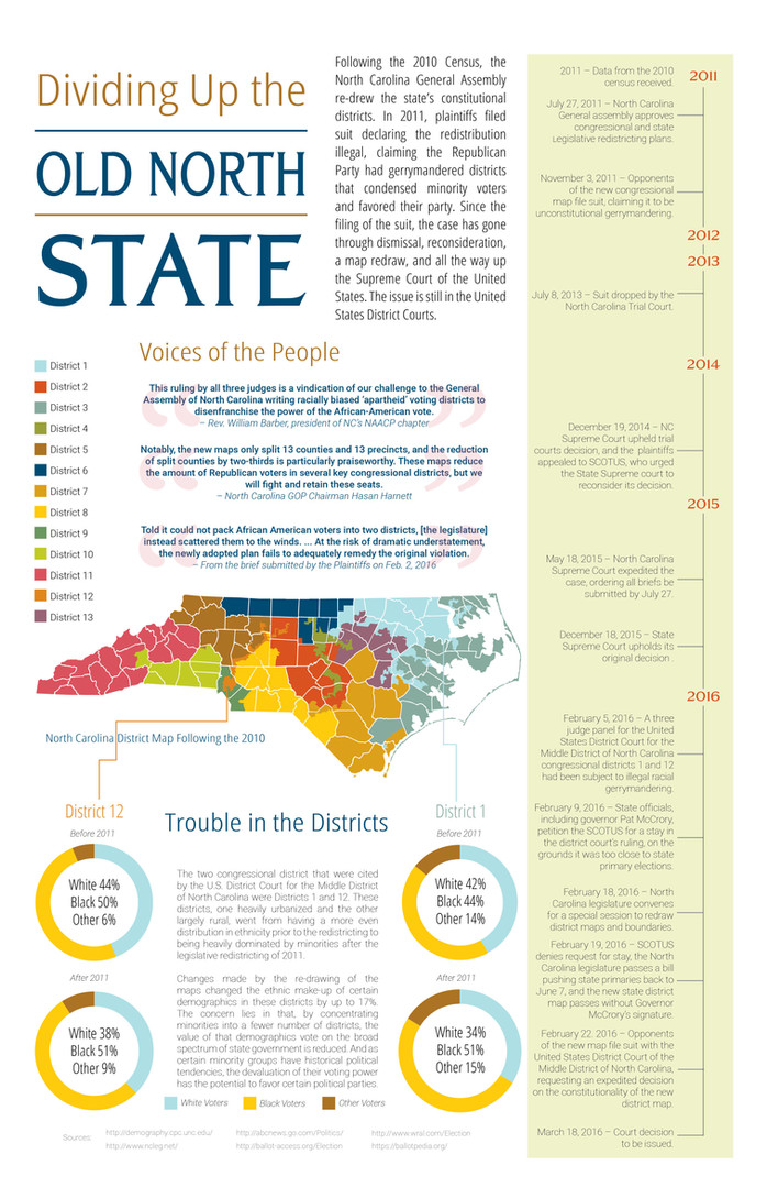 Old North State Inforgraphic