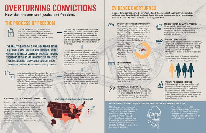 Overturning Convictions Inforgraphic