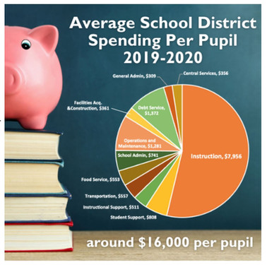 KASB breaks down average per-pupil spending and compare it to other states