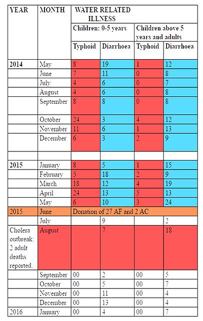 Ndeda Island Data on Water Related Illnesses