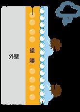 光触媒塗料2