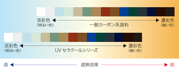 uvceracool_colorvariation.png